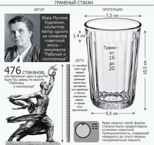 День рождения граненого стакана - интересные факты